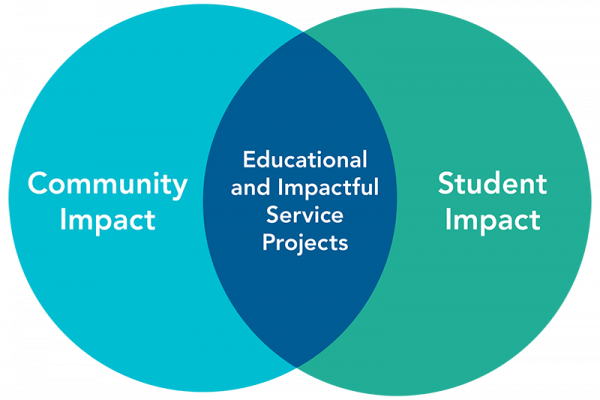 Global Impact Strategy – Rustic Pathways